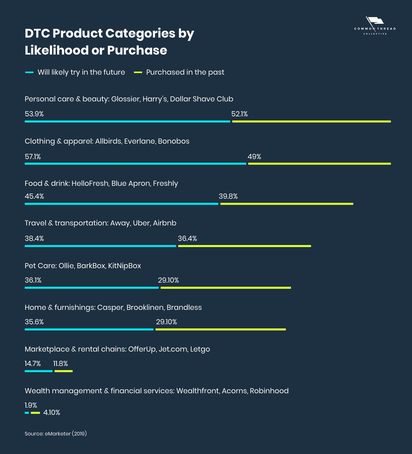 В даний час більше половини користувачів Інтернету в США вже купували у DTC бренди засобів особистої гігієни і косметики в минулому
