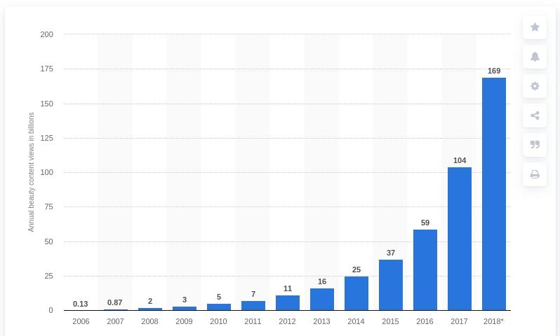 Темпи зростання перегляду б'юті-контенту