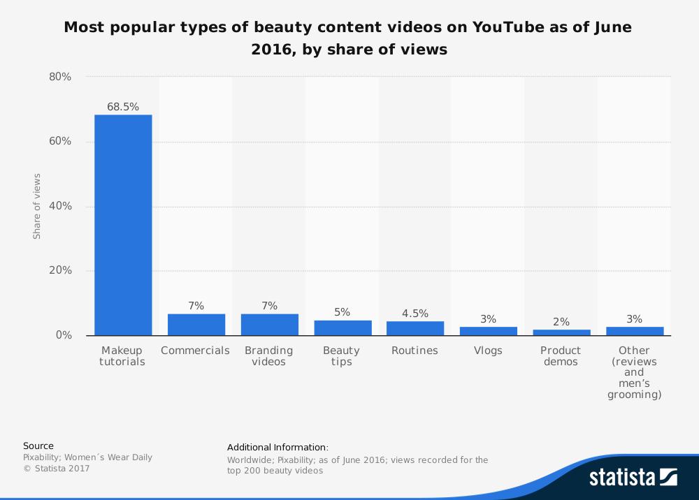 Статистика відео про красу і макіяж на YouTube