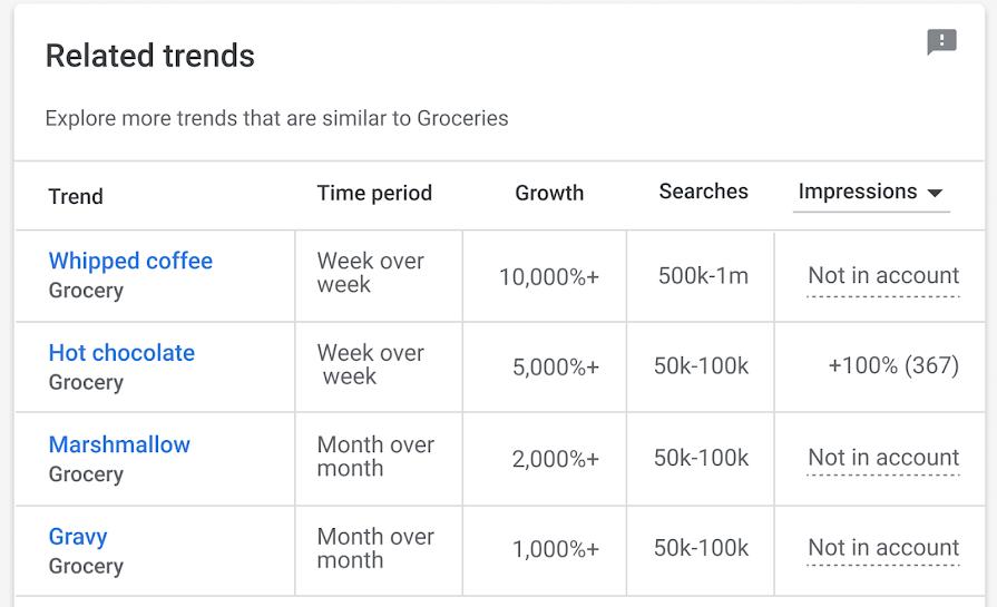 Insights в Google Ads открывает новые возможности для оптимизации рекламных кампаний