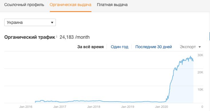 SEO-просування інтернет-магазину в Google
